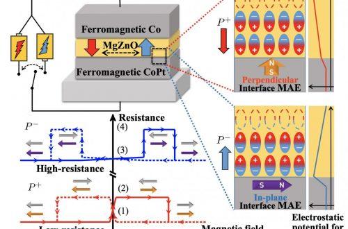 Berita Magnet 2021: Tegangan untuk Kontrol Memori Magnetik