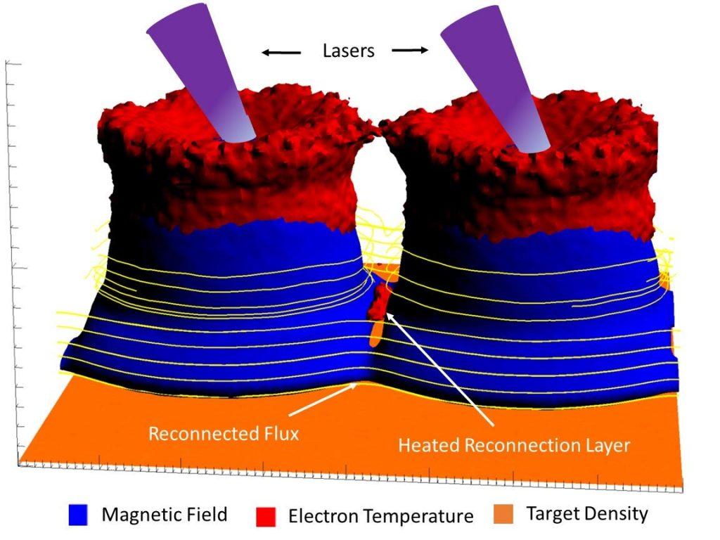 Berita Magnet 2021: Superkomputer dan Sinyal Magnetik